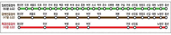 경인선-급행열차
