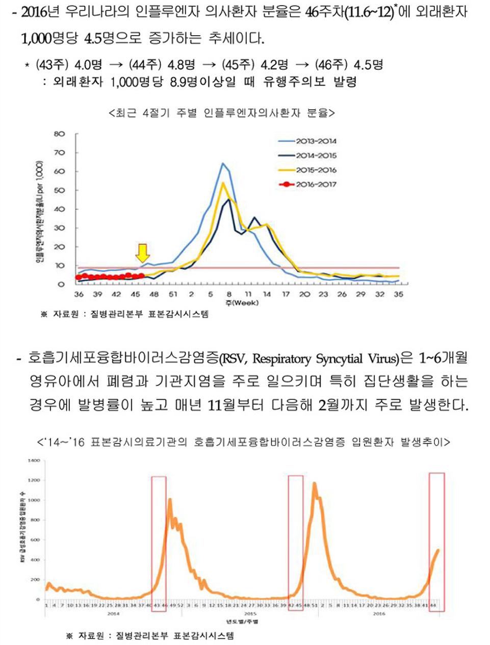 질병관리본부-인플루엔자-통계