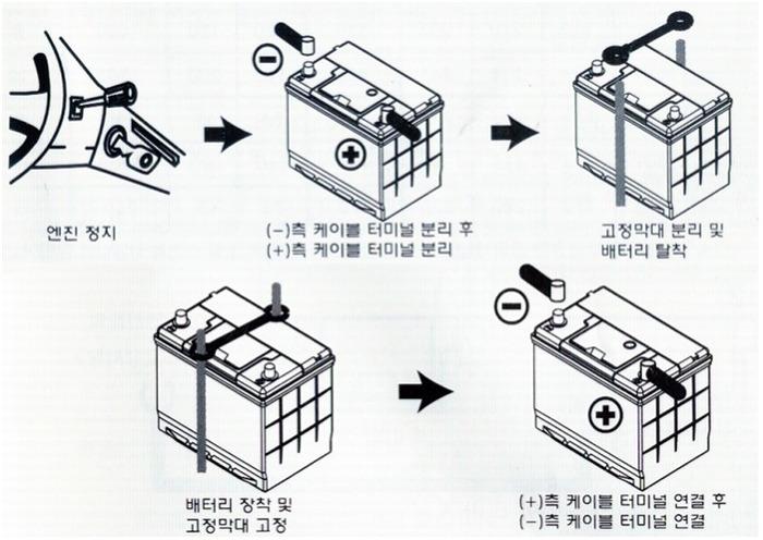 차동차-배터리-교환법