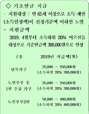 기초연금-지급-변경