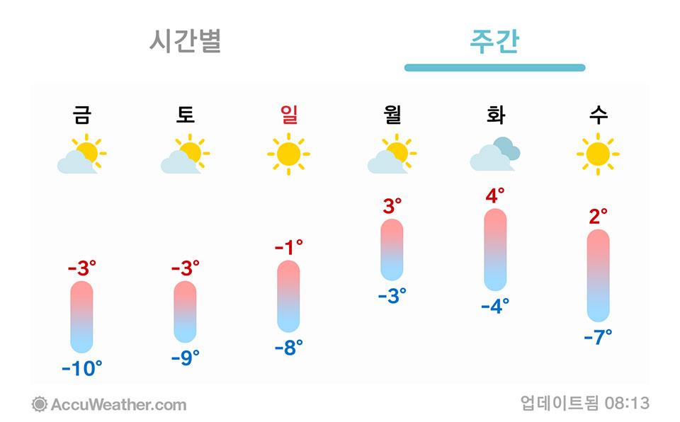 12월-첫주-주말-날씨