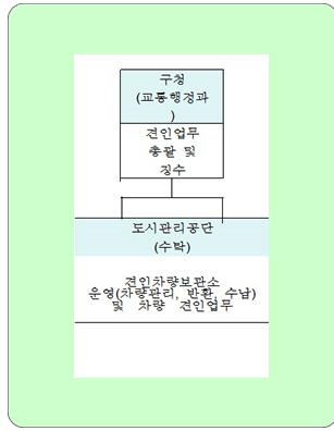 불법주정차-견인-도시관리공단-위탁1