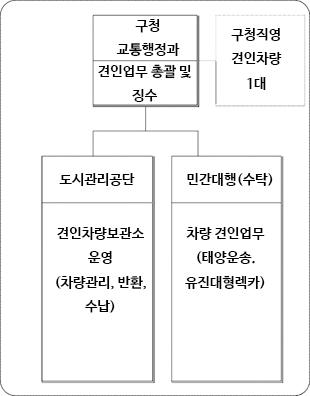 불법주정차-견인-위탁