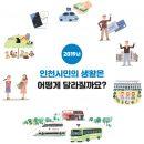 2019년 인천 달라지는 것들 종합