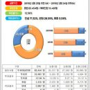 인천논현동 소래ic건설에 찬성표 투표율은 낮아!
