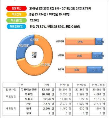 인천논현동-주민투표-결과