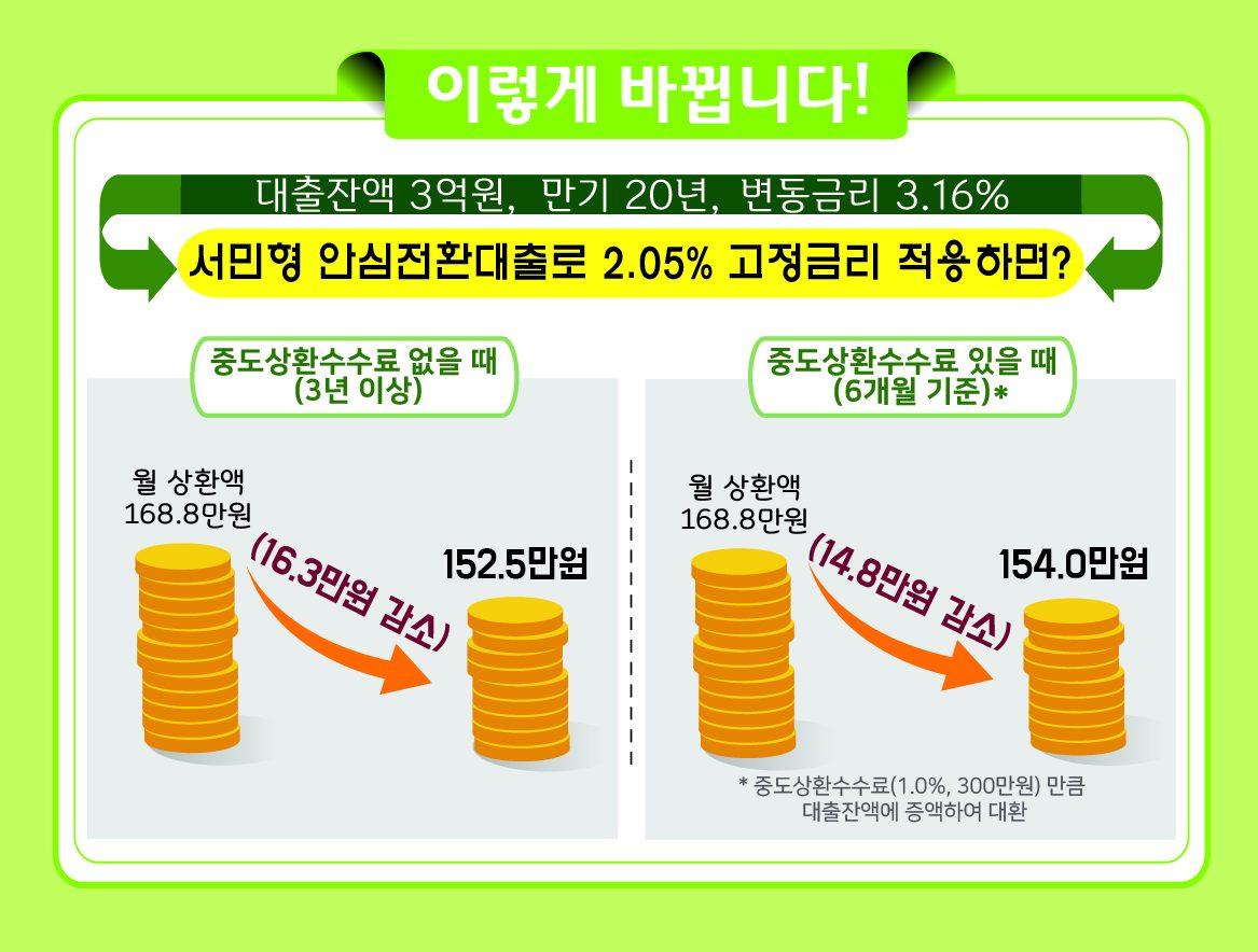"""9월 16일 최저 1%대 금리의 """"서민형 안심전환대출""""이 출시됩니다."""