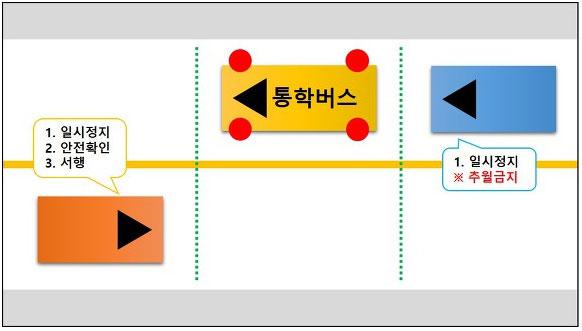 어린이통학버스-특별보호1